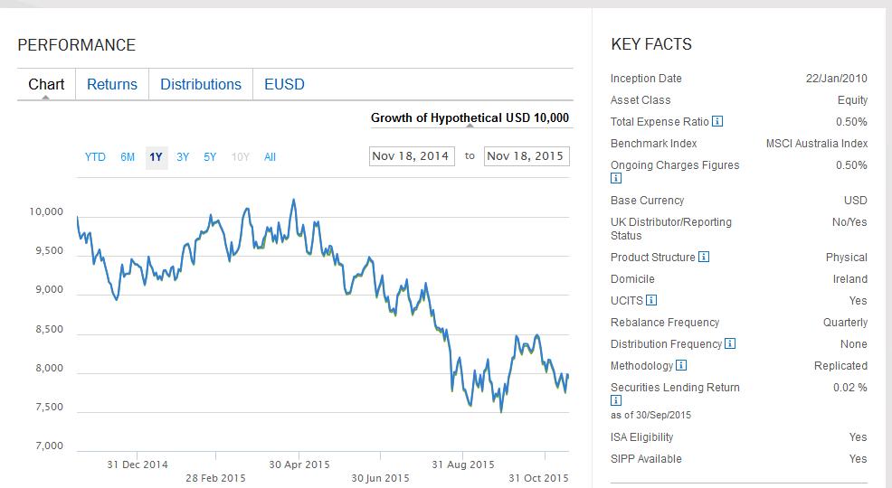 So sieht der ETF zum MSCI Australia aus