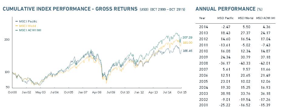 Übersicht über den MSCI Pacific