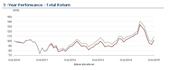 Wertentwicklung des FTSE China 50 Index