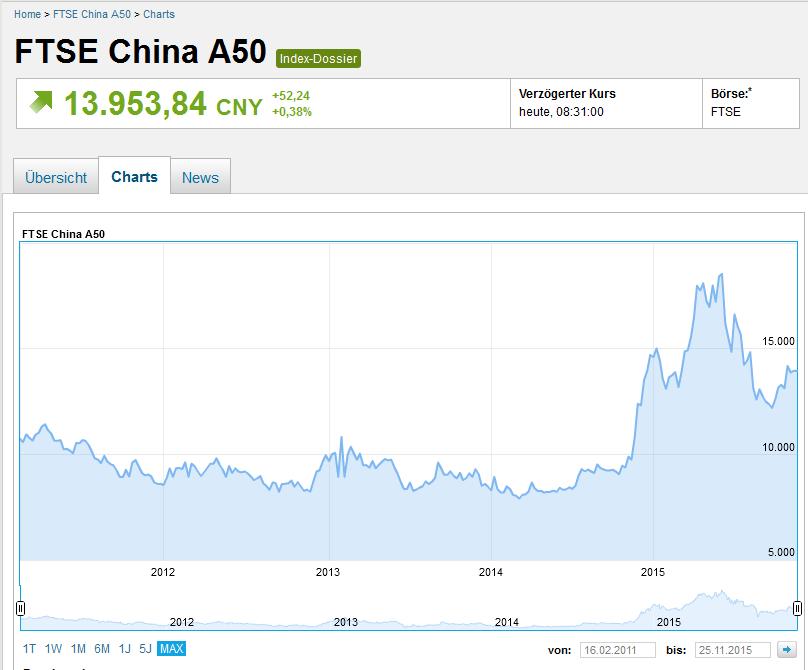 Kursverlauf des TSI China A50