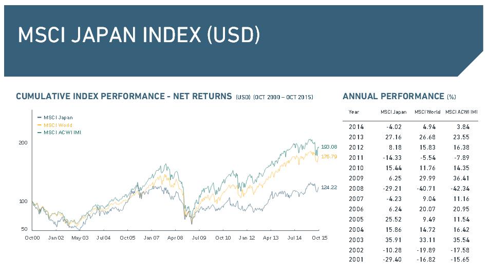Die Performance des MSCI Japan Index
