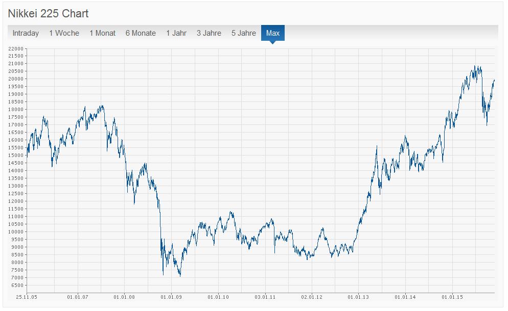 Der NIKKEI 225 Index im Überblick