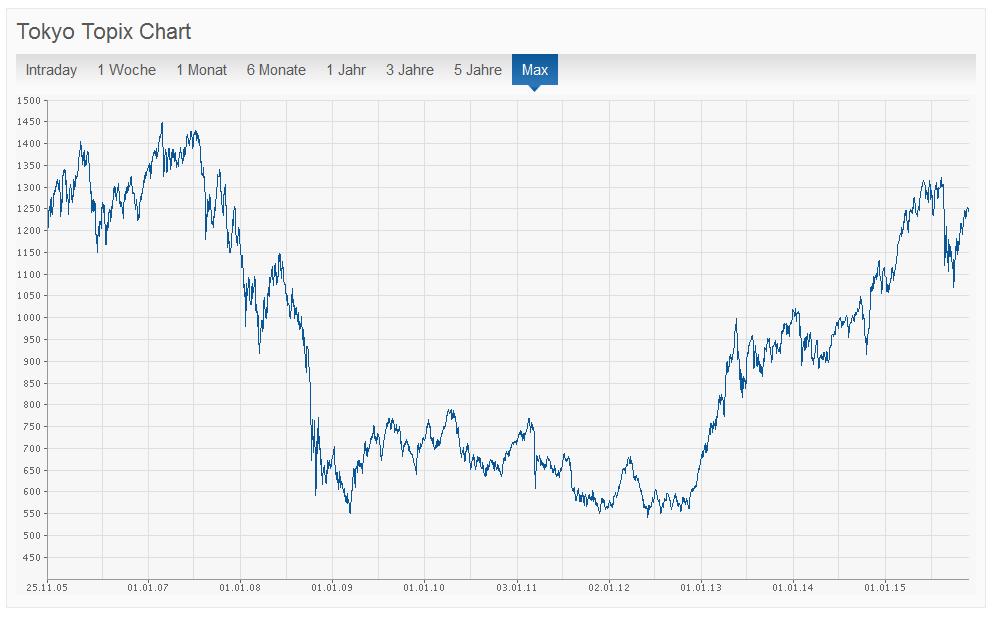 TOPIX Index in der Übersicht