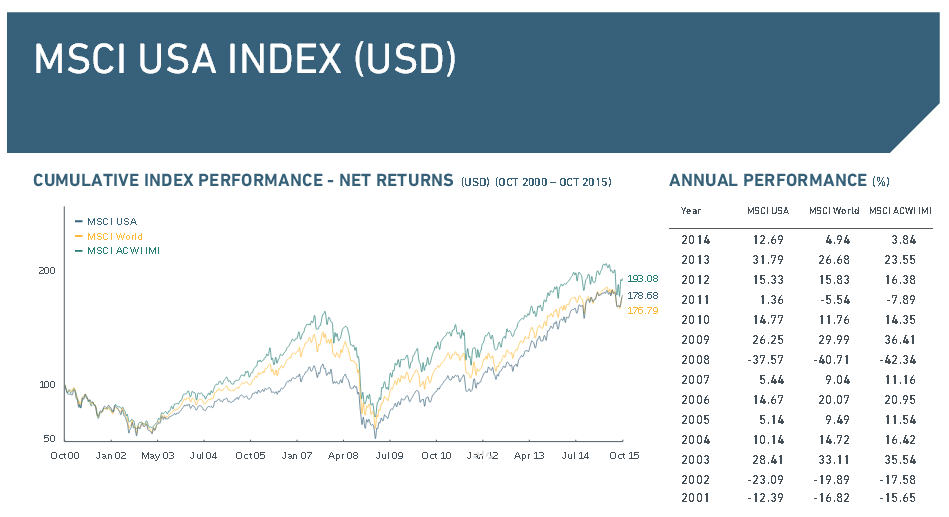 Performance des MSCI USA Index