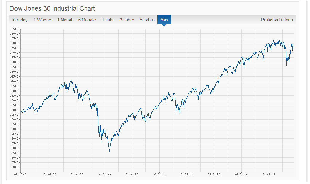 Performance-Chart des Dow Jones Industrial Average Index