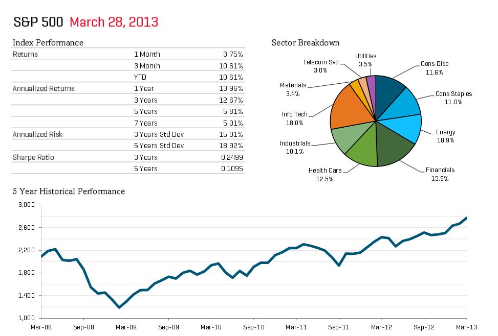 Übersicht über den S&P 500 Index