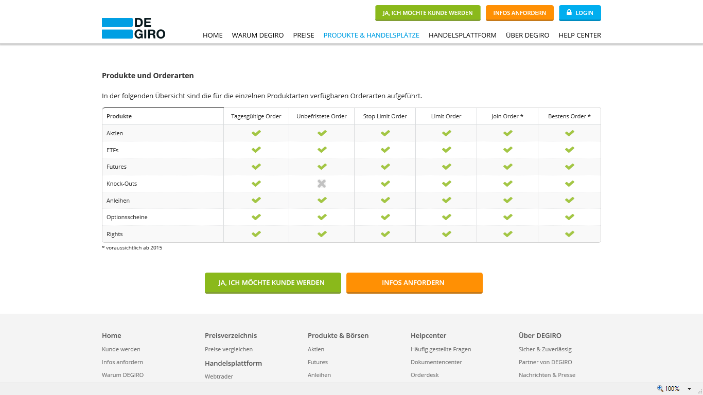 Degiro Produkte und Orderarten