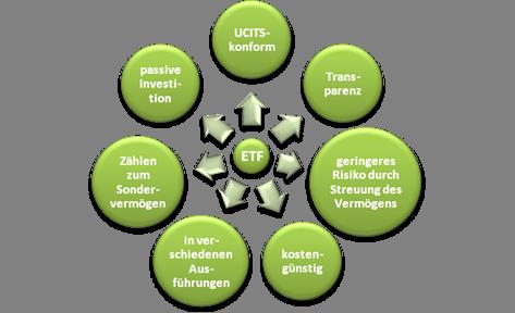 Die besten ETF Fonds