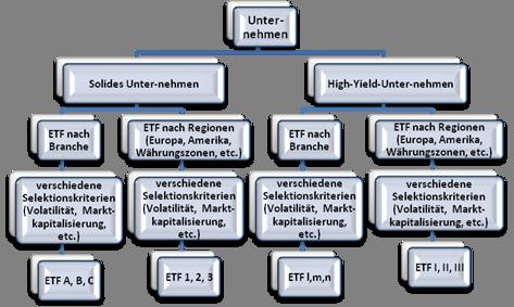 Grafik über die Zusammensetzung eines ETF