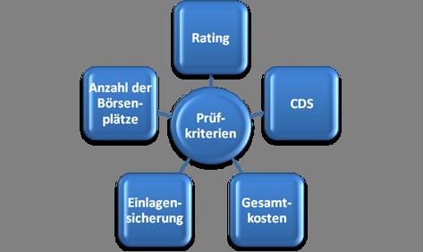 ETF Emittenten
