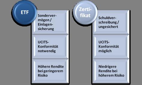 Auflistung der Vorteile von ETFs gegenüber Zertifikaten