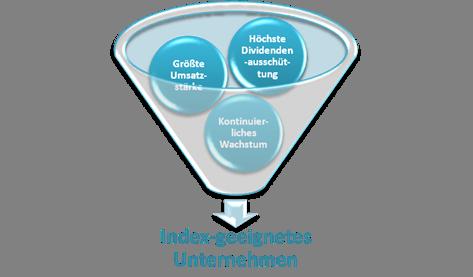 Darstellung der Filterkriterien für den Index