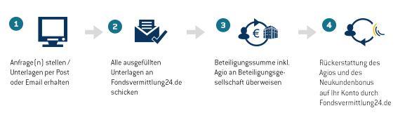 Angebote anfordern bei Fondsvermittlung24.de