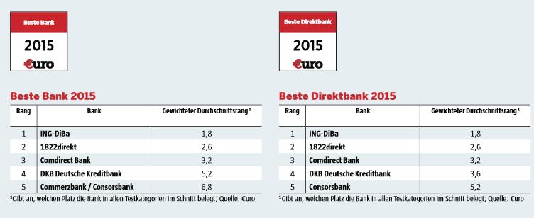 Die ING-DiBa erneut beste Bank
