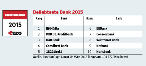 Erster Platz für ING-DiBa als beliebteste Bank 2015