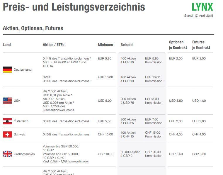 Transparente Preise bei LYNX.