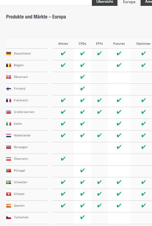 Ab 5,80 Euro bei LYNX ETFS handeln