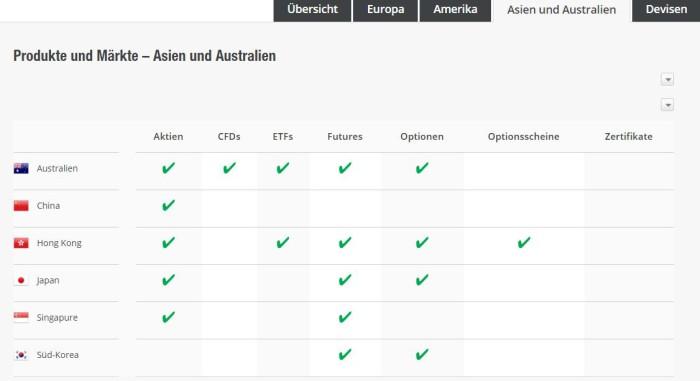 ETFs an asiatischen Börsen vertreten.