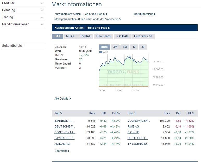 Handel wird dank Marktübersicht erleichtert.