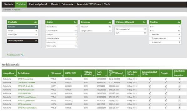 ETF Securities Beispiele für ETPs