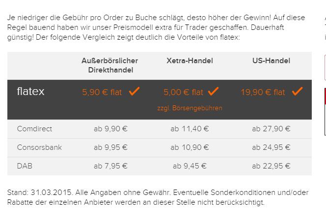 Gesamtkosten an Inlandsbörsen