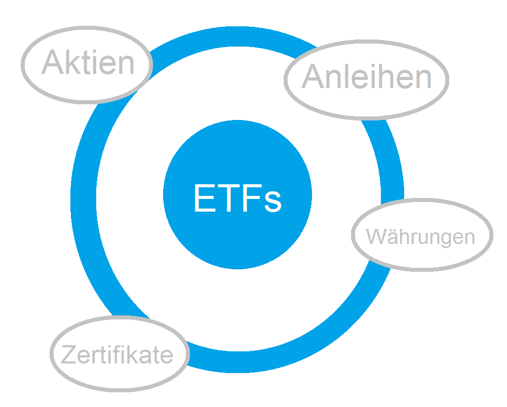 ETF-Strategien