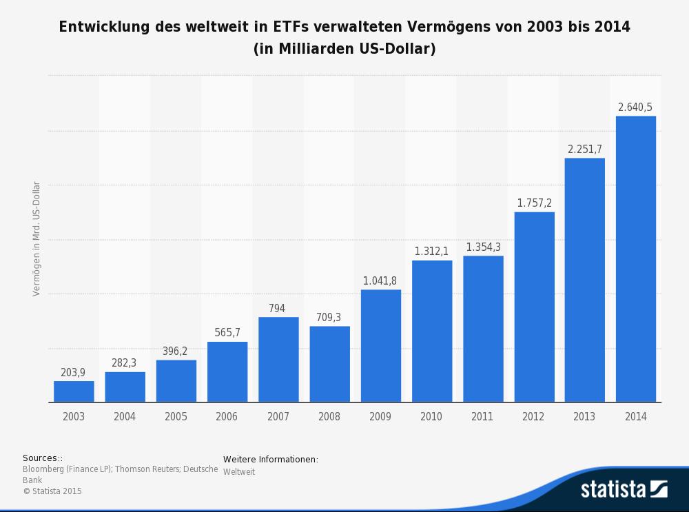 Der Wert der weltweiten ETF-Investitionen stieg erheblich an