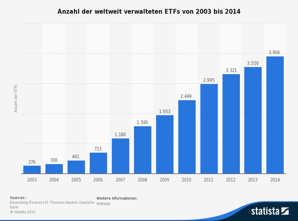 Anzahl der ETFs weltweit