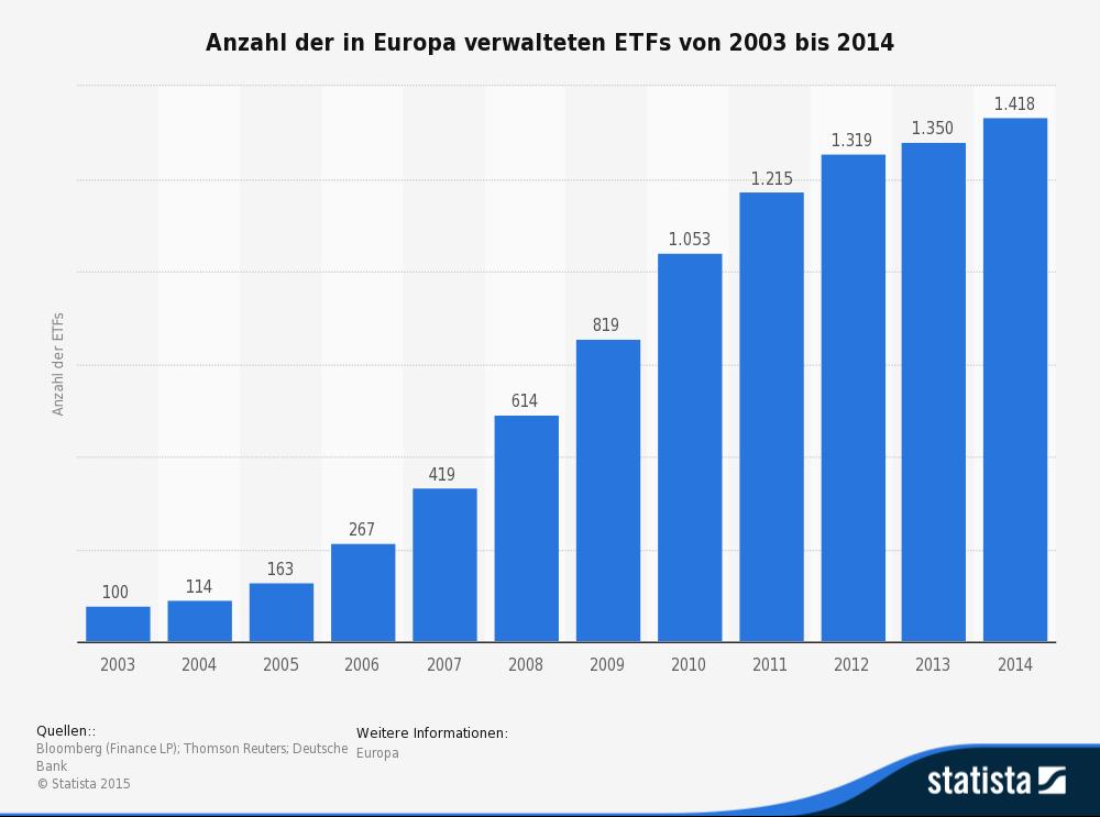 ETFs suchen, finden und auswählen