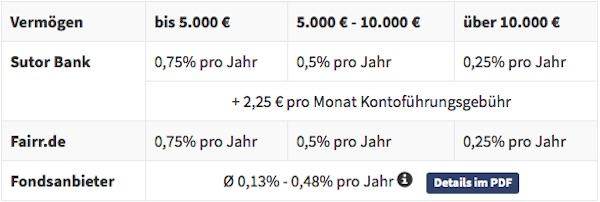 Gebührenüberblick von Fairr.de