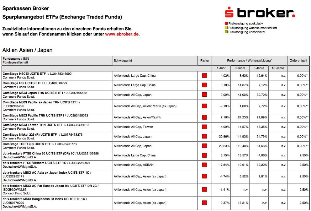 Die ETF Sparpläne von S Broker