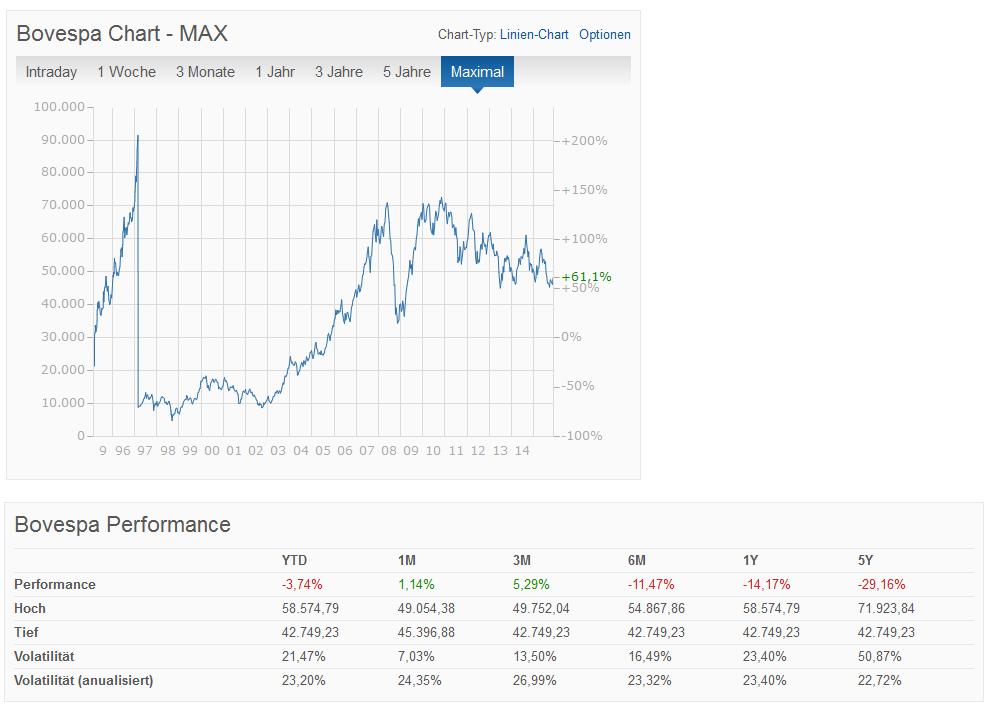 Einige Daten zum BOVESPA Index