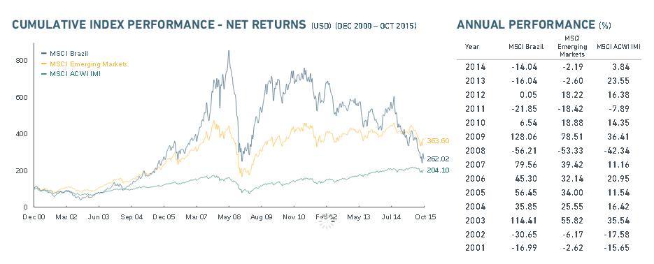 Der MSCI Brazil Index im Überblick