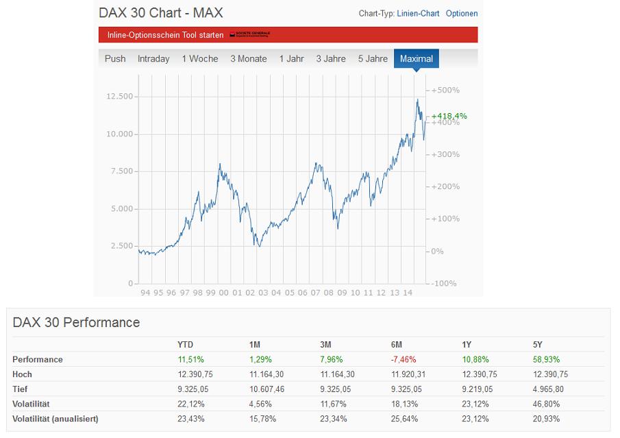 Chart und Performance des DAX 30