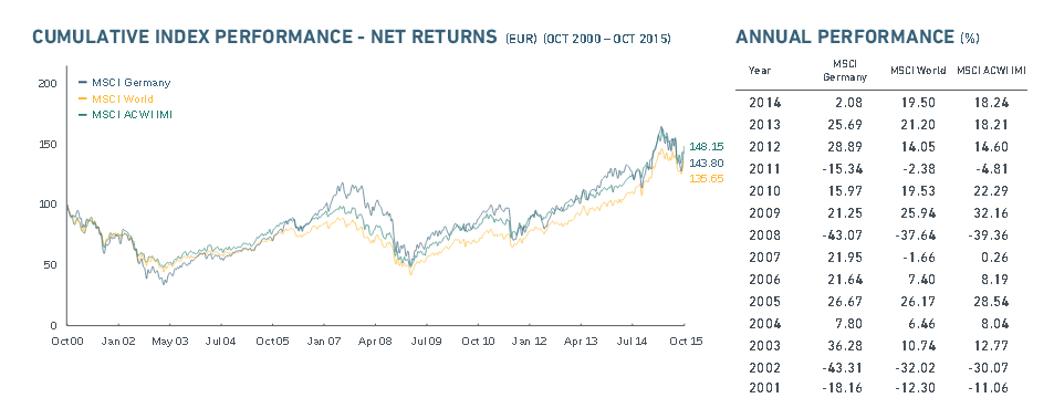 Performance des MSCI Germany Index