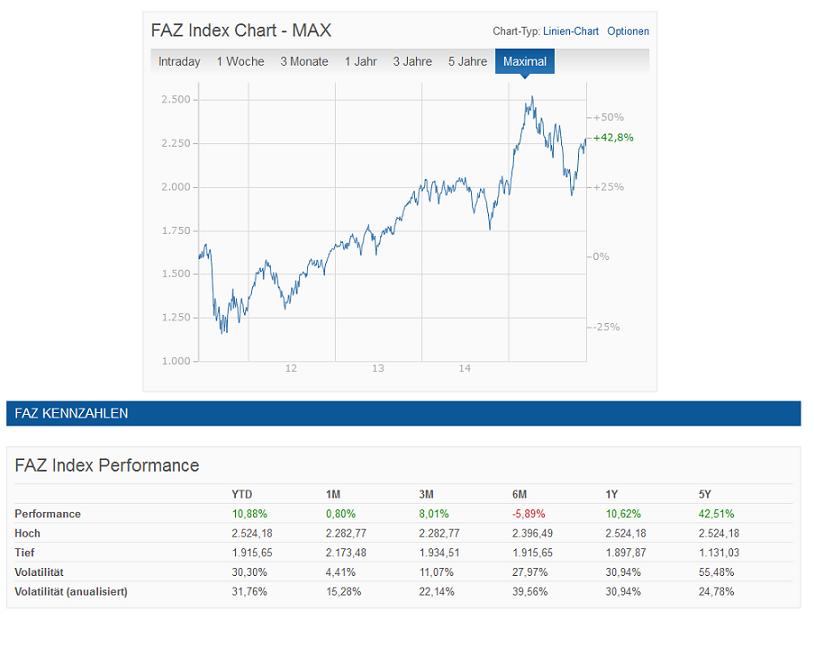 Der F.A.Z. Index im Überblick