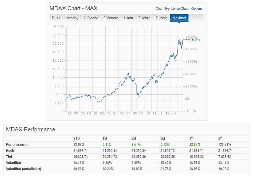 MDAX in der Übersicht