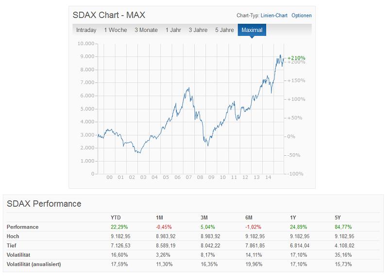 SDAX im Überblick