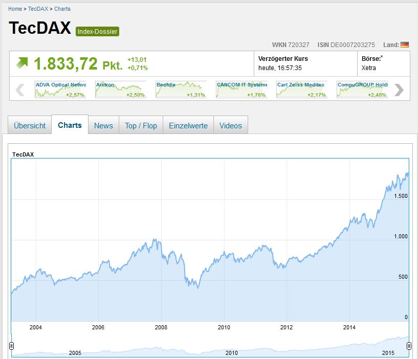 Historischer Chart des TecDAX Index