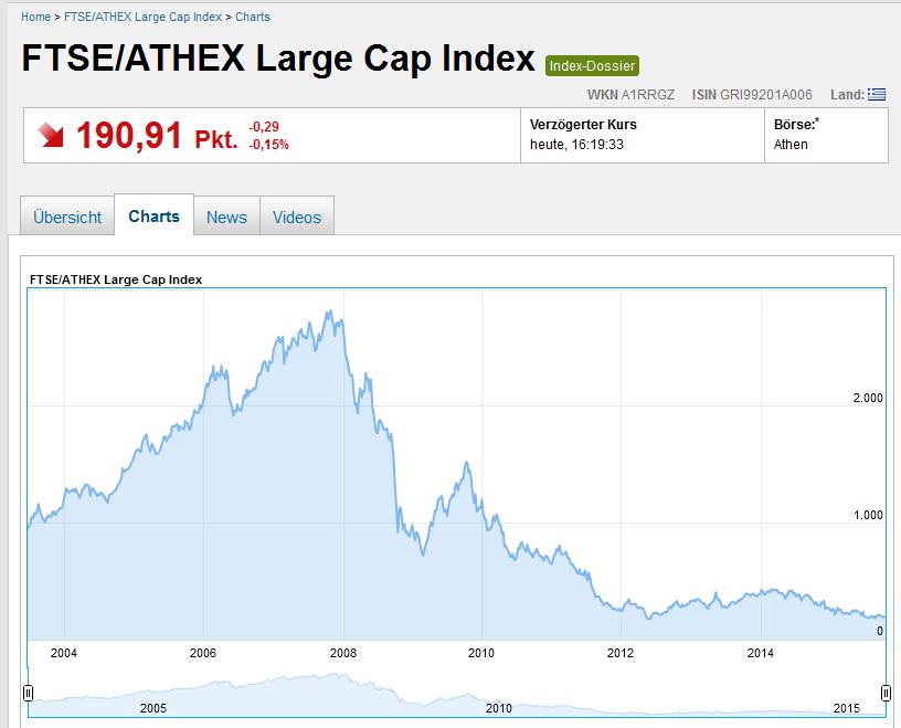 Langzeitkurse des FTSE/Athex Large Cap Index