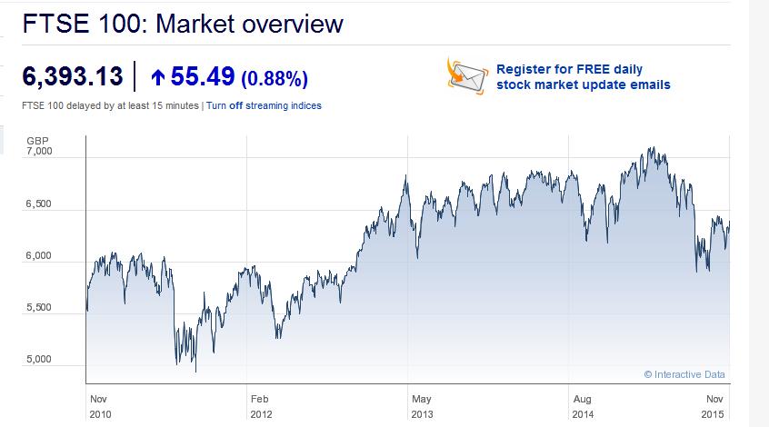 Überblick über den FTSE 100 Index