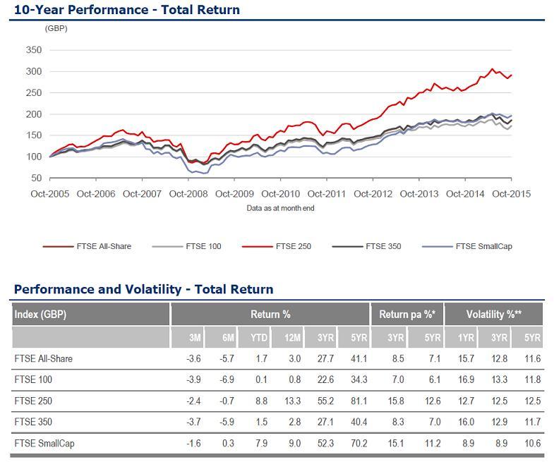 Übersicht über die wichtigsten FTSE Indizes