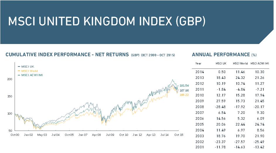 Der MSCI UK Index im Überblick