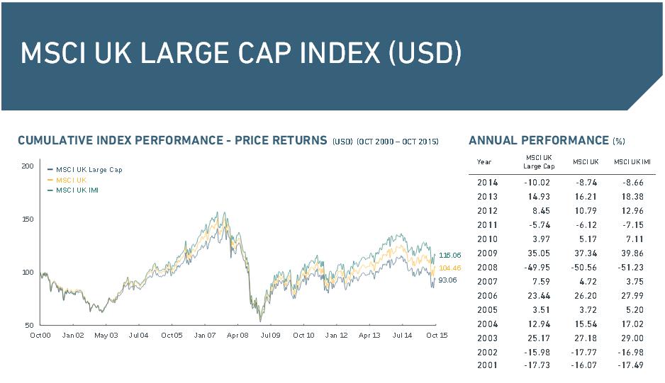 Der MSCI UK Large Cap Index im Überblick
