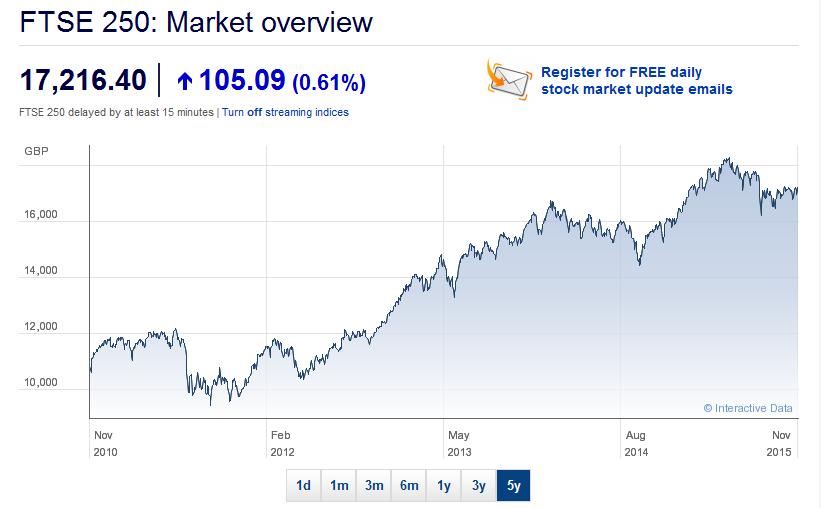 Marktübersicht des FTSE 250 Index