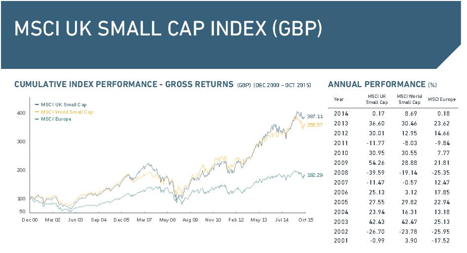 Der MSCI UK Small Cap Index im Überblick