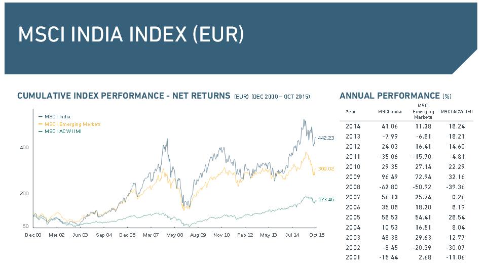 Übersicht über die Performance des MSCI India