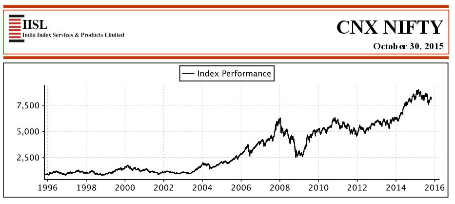 Der S&P CNX Nifty Index im Überblick