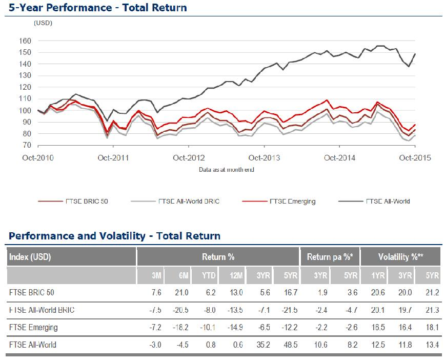 Überblick über den FTSE BRIC 50 Index