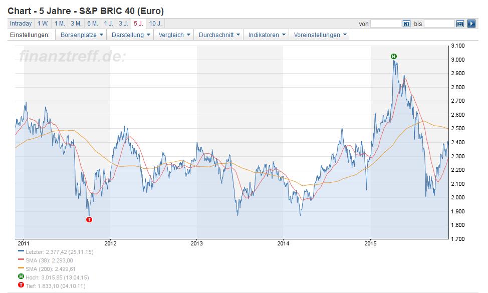 Historischer Chart des S&P BRIC 40 Index